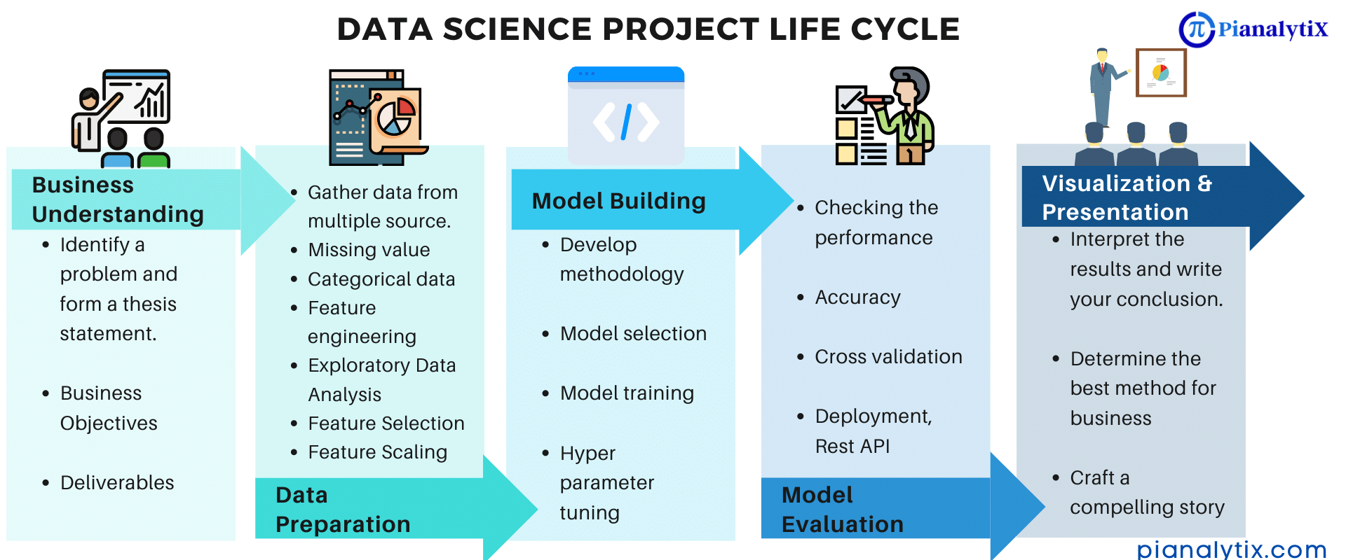 Steps involved in data science/machine learning projects